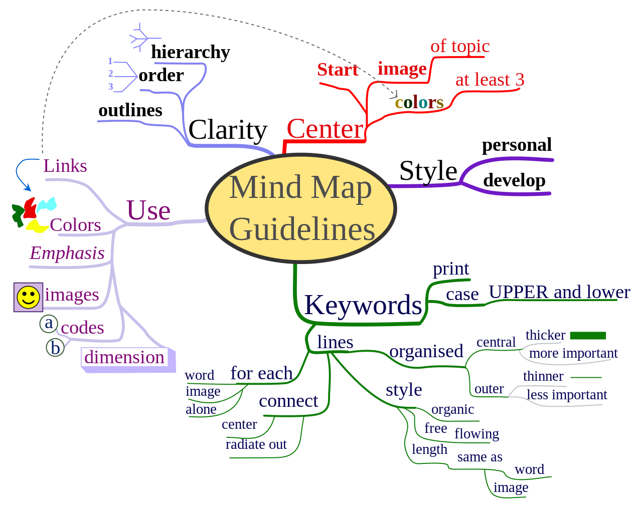 New Year Planning Making A Life Plan With Mind Mapping